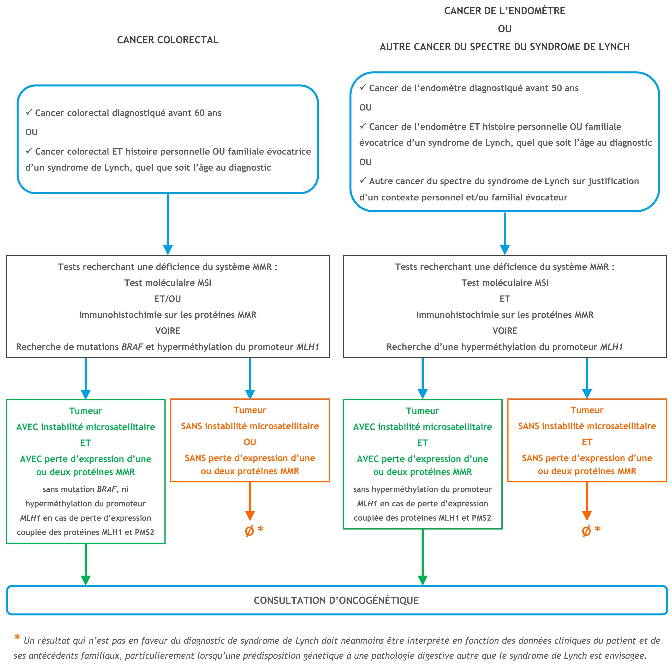 18100c5724ee5d Les prédispositions génétiques - Oncogénétique et plateformes de génétique  moléculaire