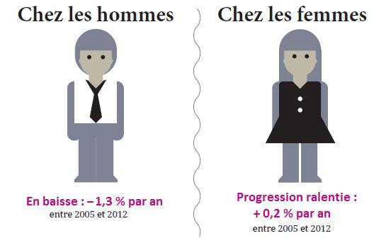 Entre 2005 et 2012, le taux d'incidence des cancers a baissé de 1,3 % par an chez les hommes et sa progression ralentit chez les femmes avec + 0,2 % par an.