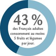 Dataviz : 43% des Français adultes consomment au moins 5 fruits et légumes par jour
